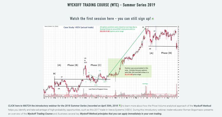 WYCKOFF TRADING COURSE 2019